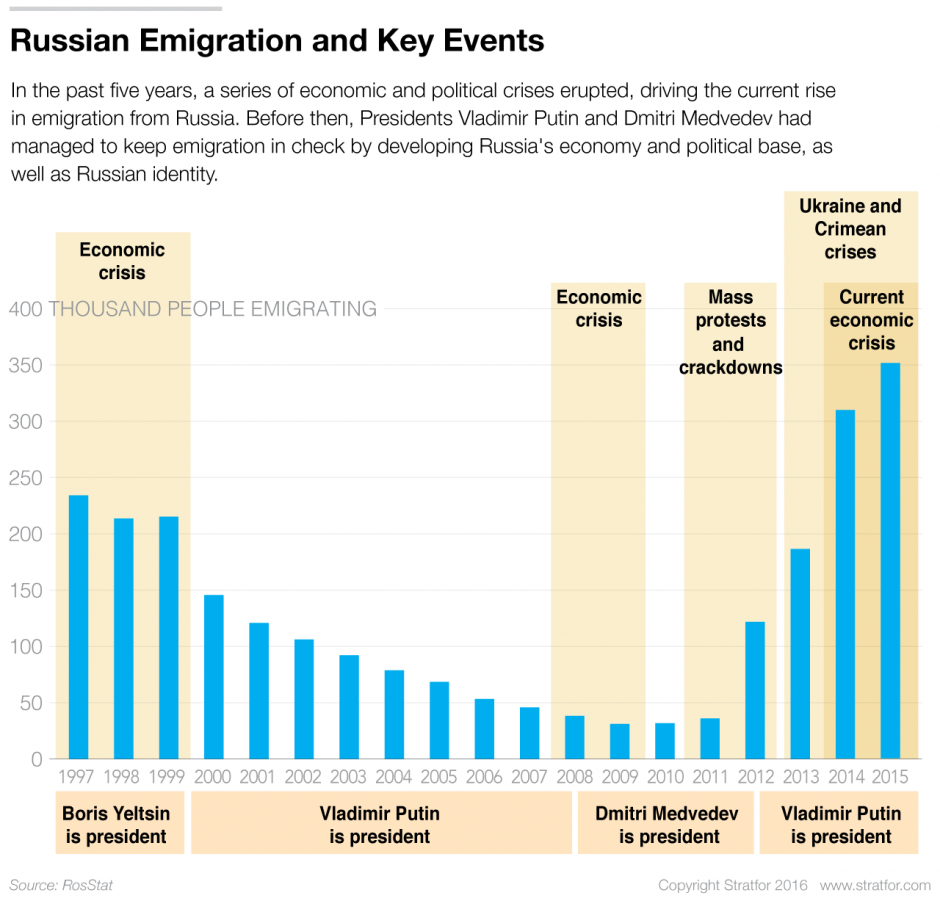 Russia-Emigration-062916