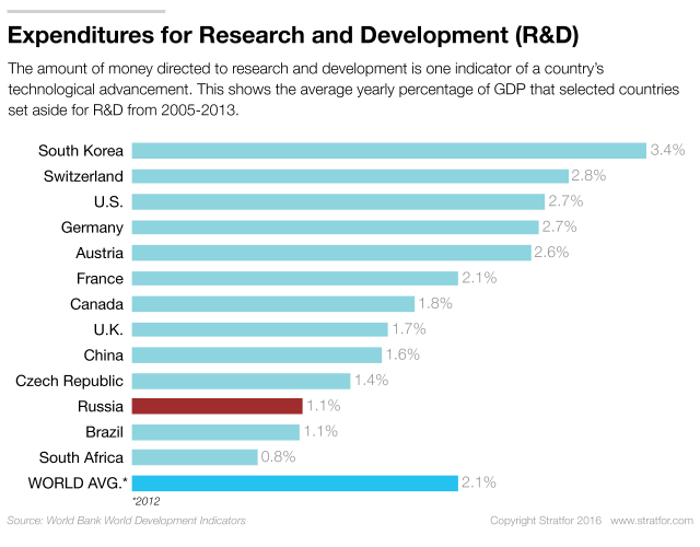 Russia-R&D-Expenditures-062916_0