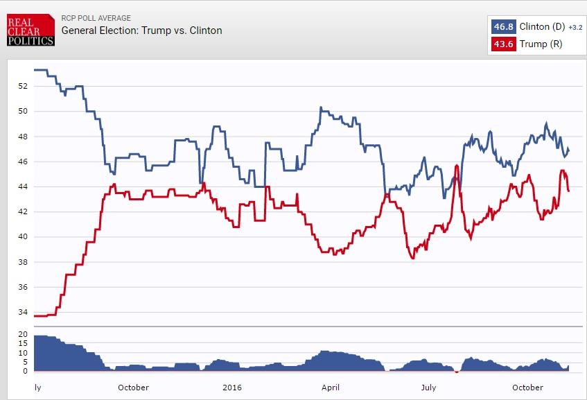 В день выборов опросы прогнозируют победу Хиллари Клинтон
