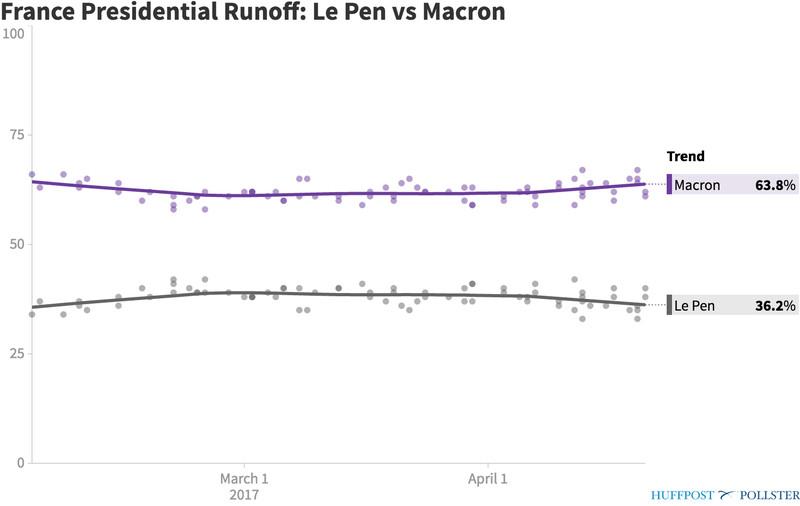 pollster_france_presidential_runoff_le_pen_vs_macron.png