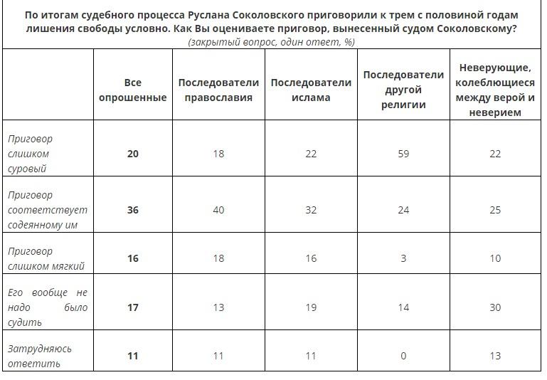 Более трети россиян не поддерживают приговор «ловцу покемонов» Соколовскому