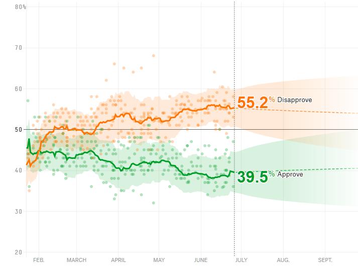 Фейк: рейтинг Трампа за месяц вырос на 10%