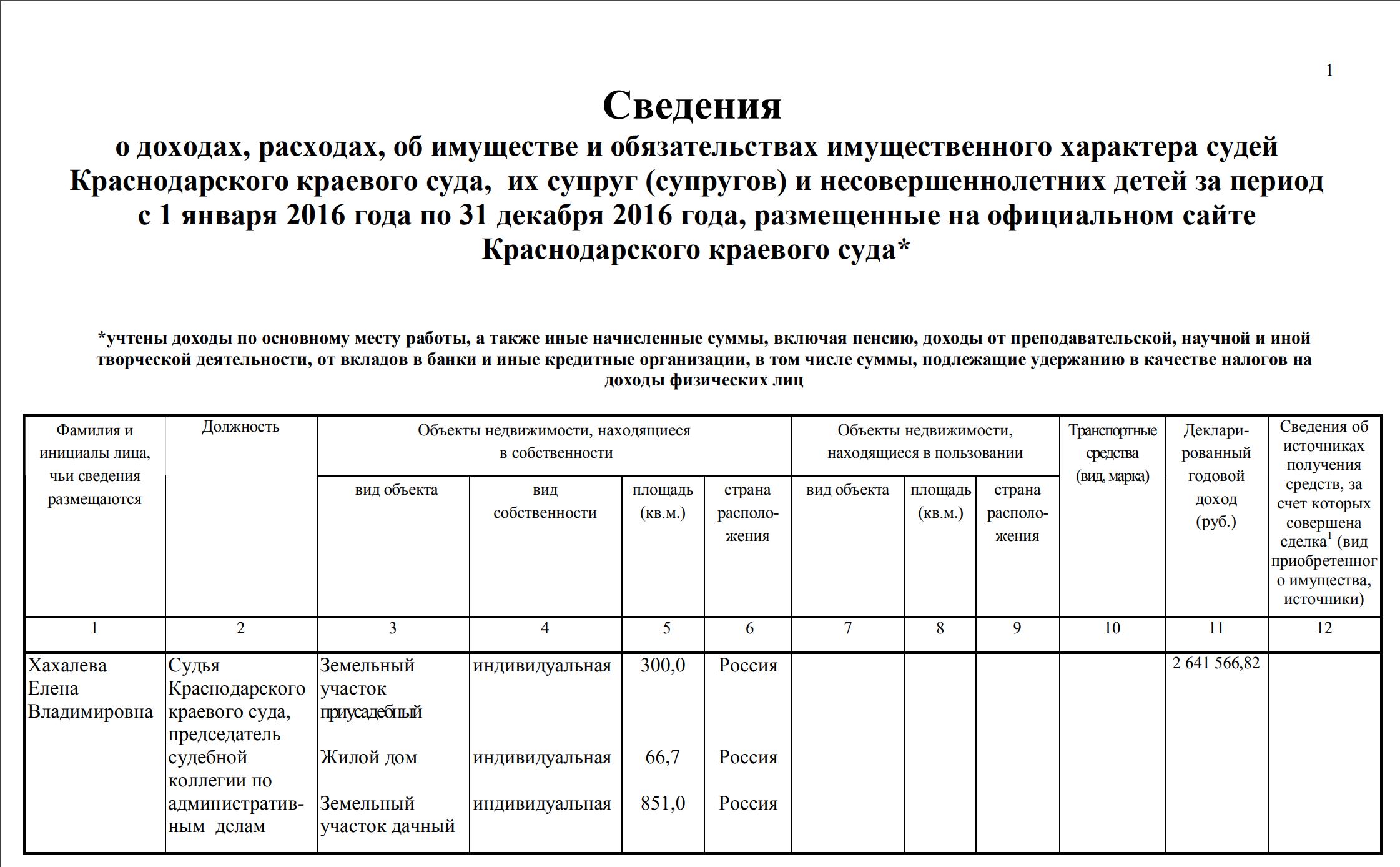 Судья Хахалева задекларировала 2,6 млн руб. в этом году. Свадьбу ее дочери оценили в $2 млн