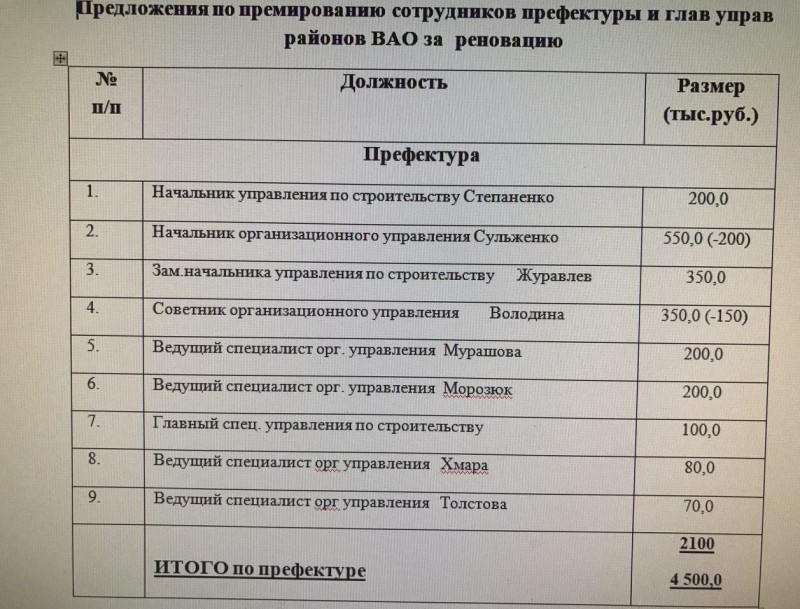 Московских чиновников уличили в присуждении себе огромных премий за реновацию