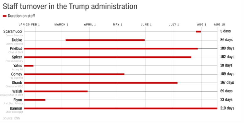 Главный стратег администрации Трампа покинул свой пост