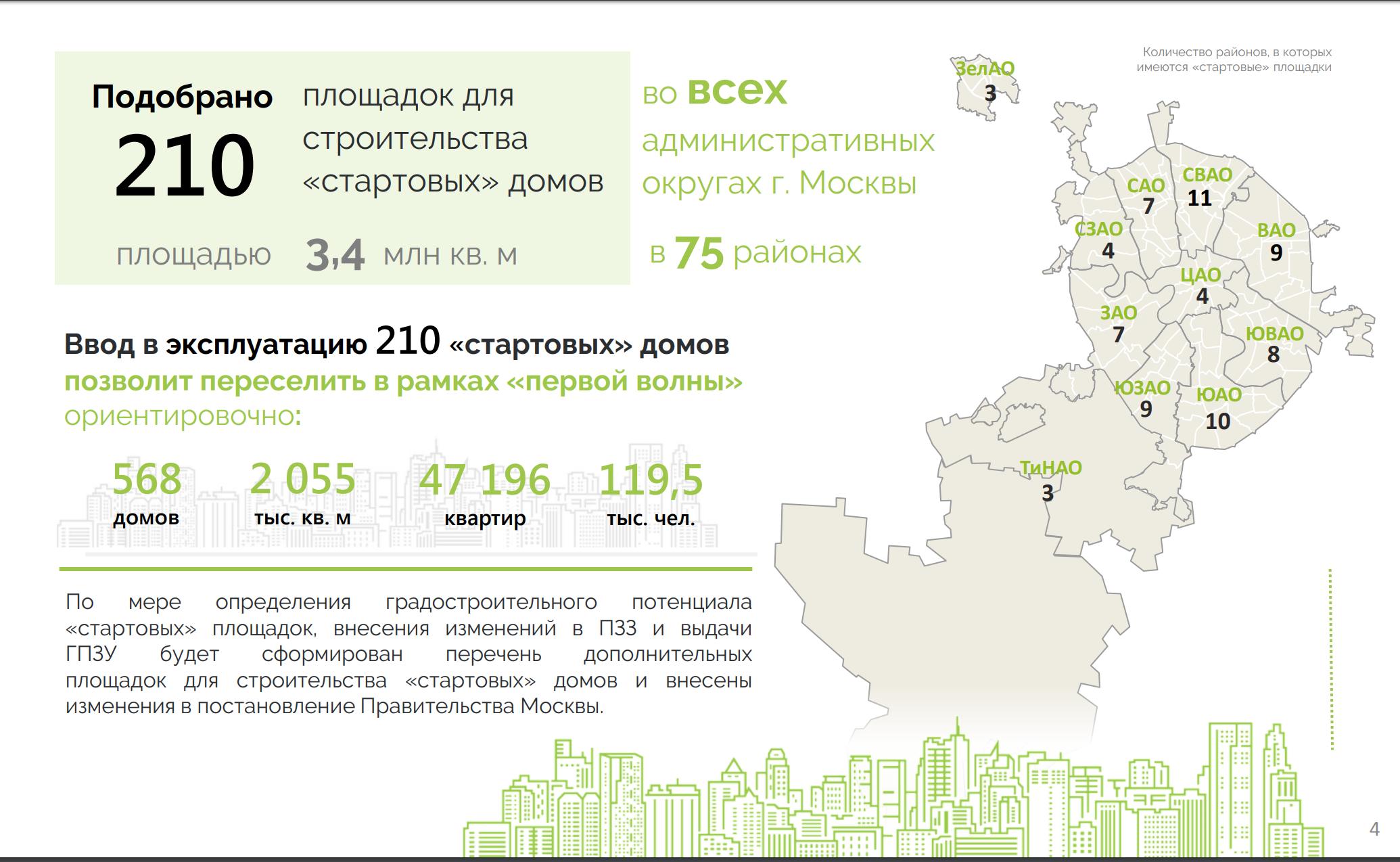 Утверждены первые 210 площадок для переселения по программе реновации
