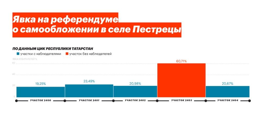 Волонтеры Навального стали наблюдателями на референдумах по самообложению. ФБК заявил о фальсификациях