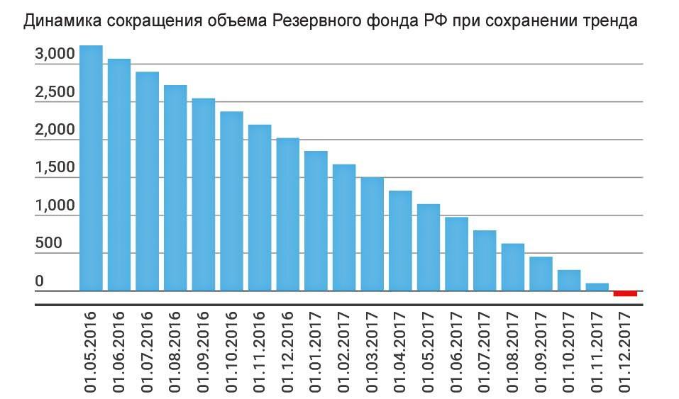 В Резервном фонде России закончились деньги. Чем нам это грозит