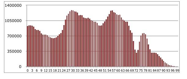 С дном рождения. Почему в России впервые с 2000 года начала снижаться рождаемость