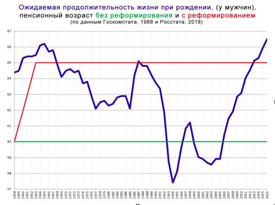 Путинский «деревянный макинтош» за полтриллиона. Два поколения россиян умрут на работе, не дожив до пенсии