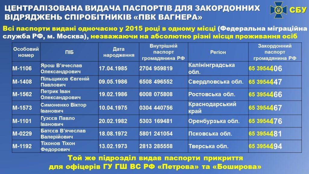 Наемники Вагнера с паспортами ГРУ. Bellingcat подтвердил обвинения СБУ 2