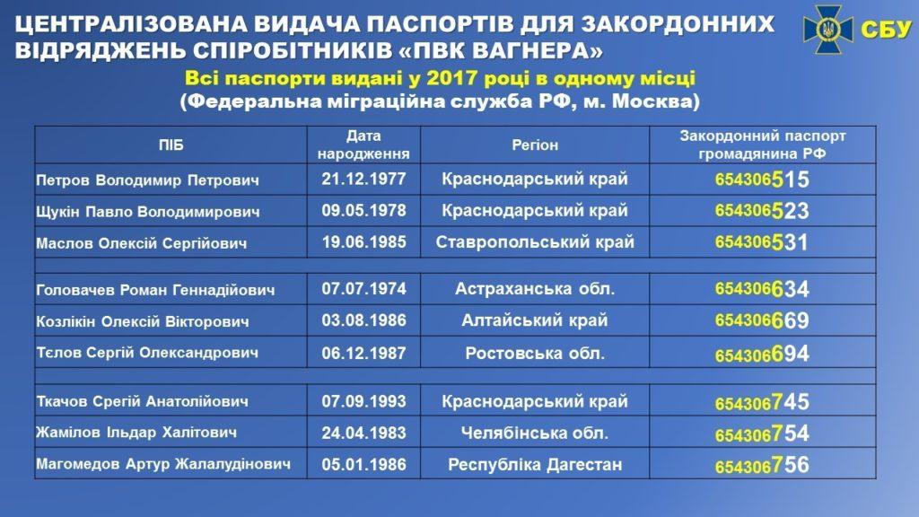 Наемники Вагнера с паспортами ГРУ. Bellingcat подтвердил обвинения СБУ 3
