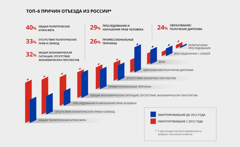 Путинский исход: почему наиболее образованные россияне покидают страну, исследование Атлантического совета