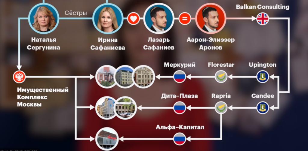 ФБК обнаружил у семьи вице-мэра Москвы Сергуниной имущество коррупционного происÑождения на 6,5 млрд рублей