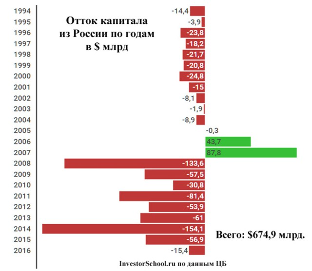 Путин в интервью ТАСС заявил, что отток капитала из страны невелик в сравнении с притоком. Его слова опроверг сам ТАСС