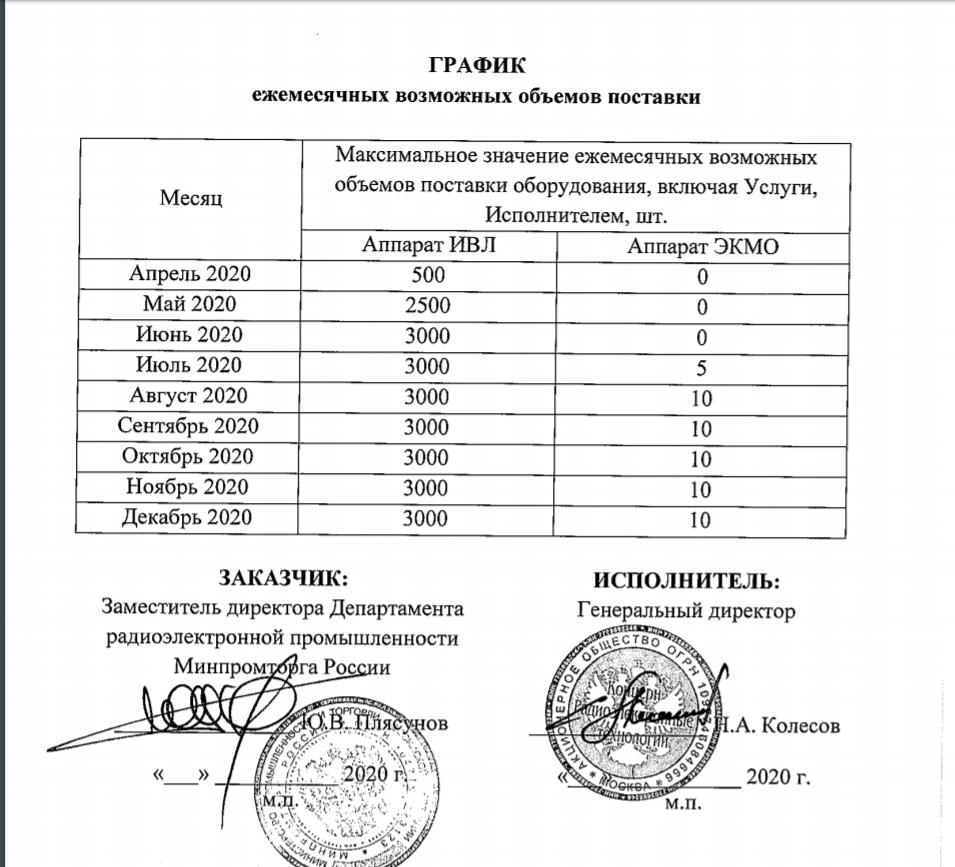 Затаите дыхание. России грозит дефицит ИВЛ, новые аппараты появятся в больницах слишком поздно
