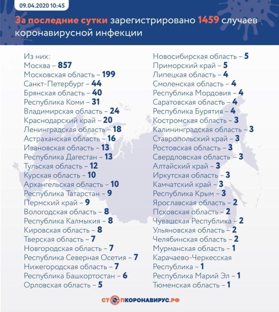 В России подтвердили почти 1,5 тысячи новых случаев коронавируса